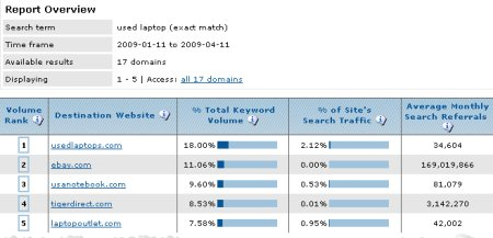 compete.com keyword query used laptop