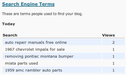 blogprofitz longtail keywords